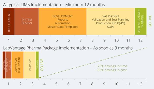 Pharma LIMS Implementation Timeline