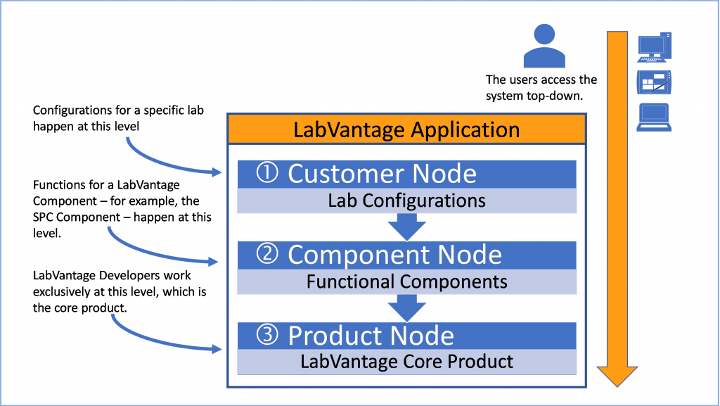We treat the LabVantage core LIMS product as sacred. This helps control product quality by ensuring that individual implementations cannot fundamentally break core functions.