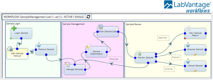 LabVantage LIMS workflows