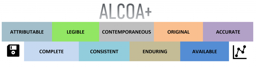 ALCOA+ is an acronym, representing: 'attributable, legible, contemporaneous, original, accurate, consistent, available, enduring, and complete.' ('Consistent,' 'available,' 'enduring' and 'complete' were added later, hence the 'plus' sign). ALCOA+ is a set of (now 9) key factors involved in determining whether data can be trusted.