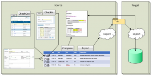 LabVantage 8.5 Configuration Management and Transfer Overview