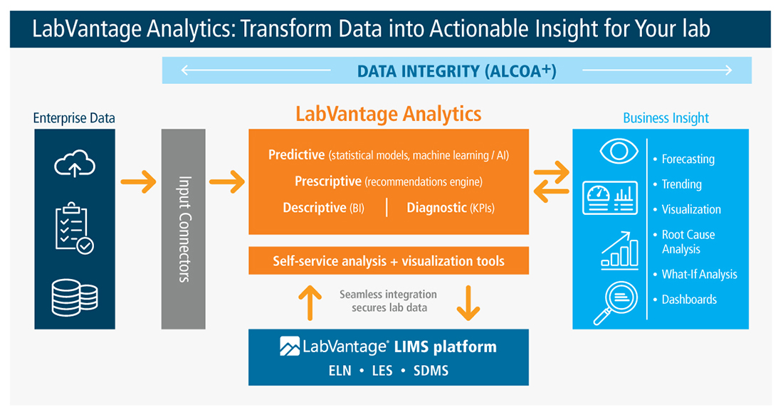 LabVantage Analytics