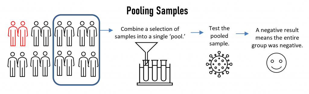 "Sample pooling occurs when a lab mixes multiple samples together into a single batch (or ""pooled sample"") to perform a single test on a group of samples, rather than test each individual sample. The underlying objective is simple: if the pooled sample tests negative, all of the constituent samples making up that batch are now known to be negative as well – with fewer tests needed to achieve the result."