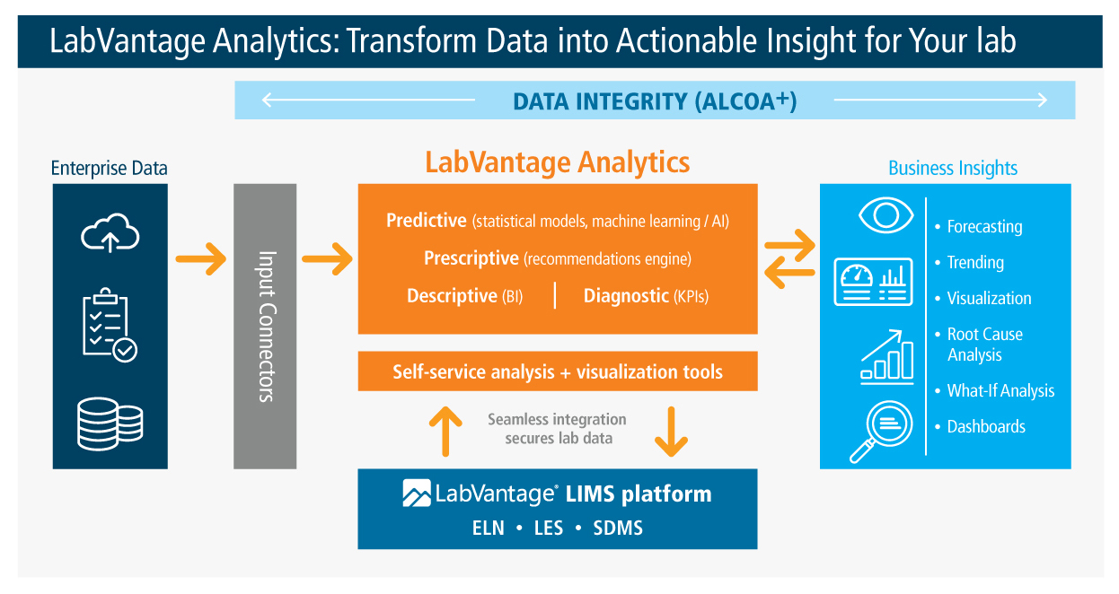 LabVantage Analytics